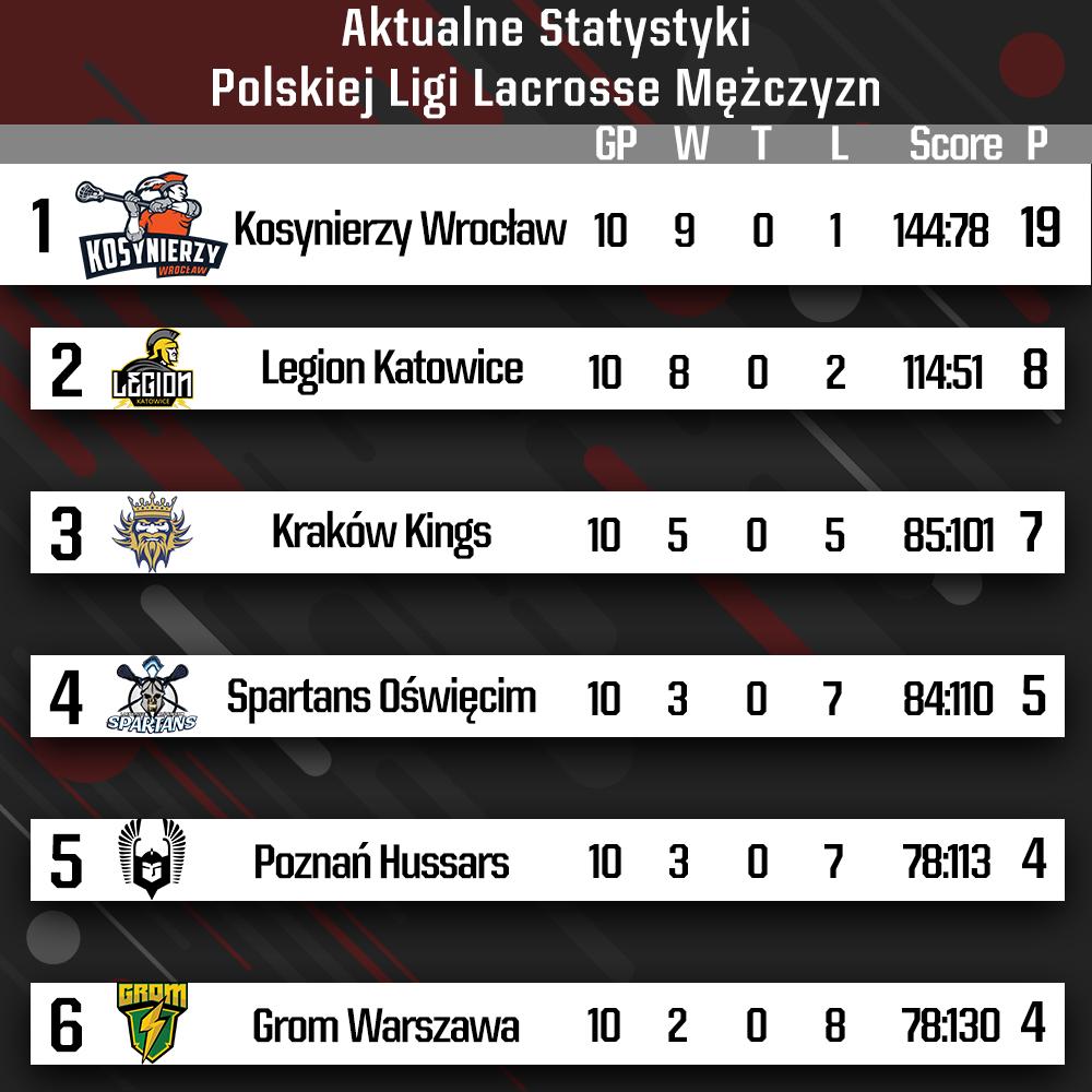 Koniec fazy zasadniczej Polskiej Ligi Lacrosse